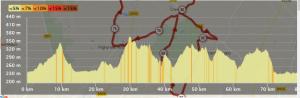topographie 2ème étape gueugnon samedi matin 21 juillet