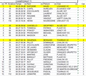 classement chpt 71 catés 1 2 3